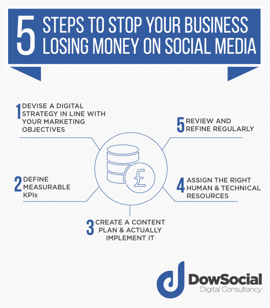 5 Steps To Stop Your Business Losing Money On Social Media 2