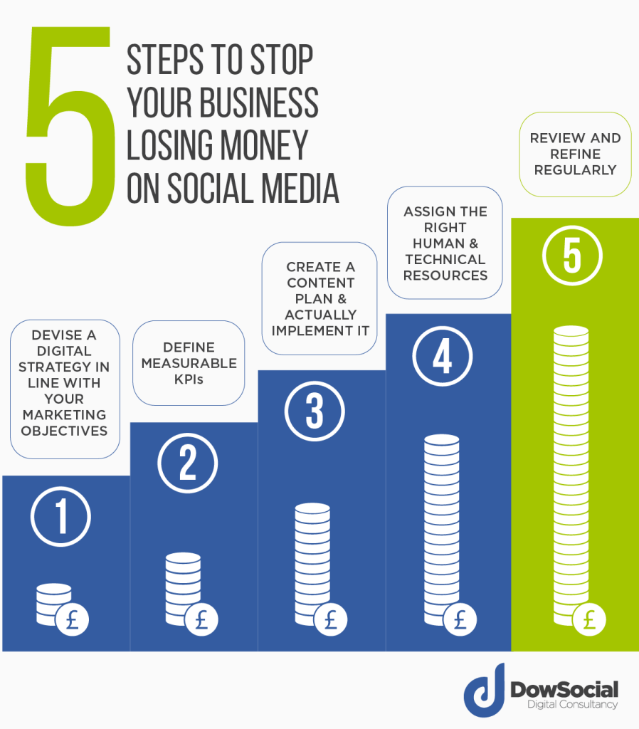 5 Steps To Stop Your Business Losing Money On Social Media