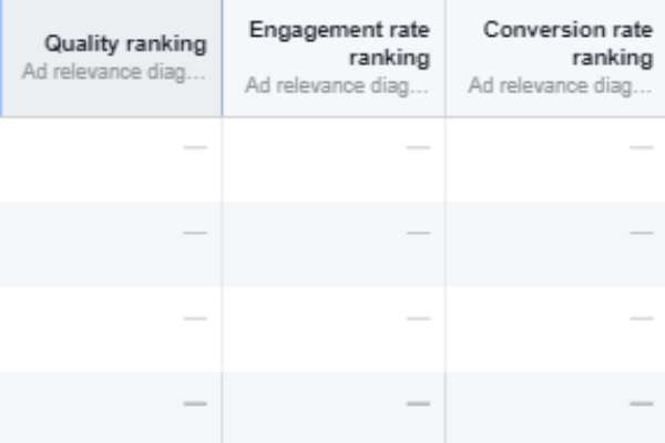 Facebook relevance score replaced